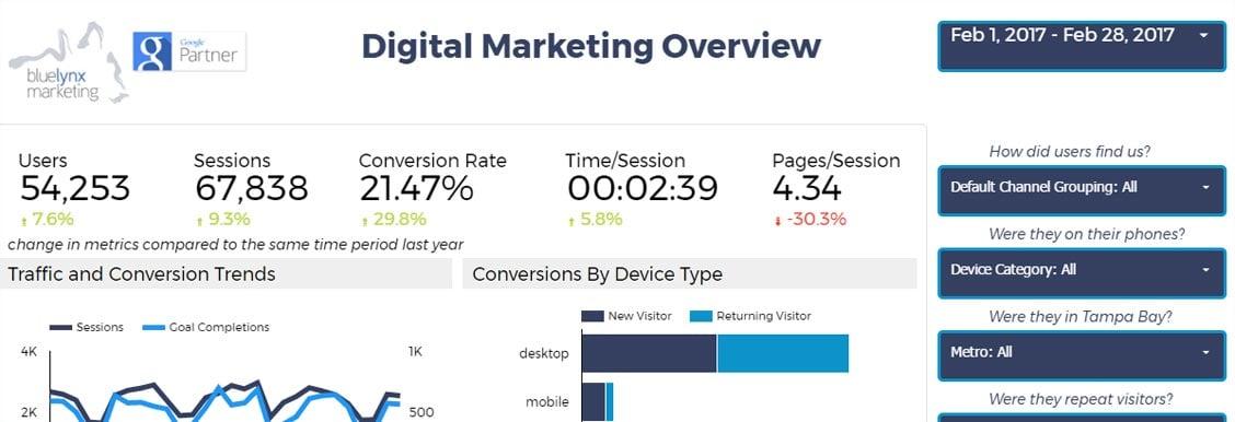 Digital Marketing Overview Dashboard With Google Analytics.